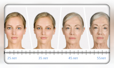 Старение кожи лица с возрастом